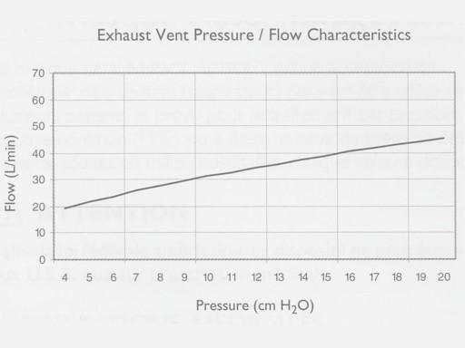 Mirage Activa pressure flow curve.