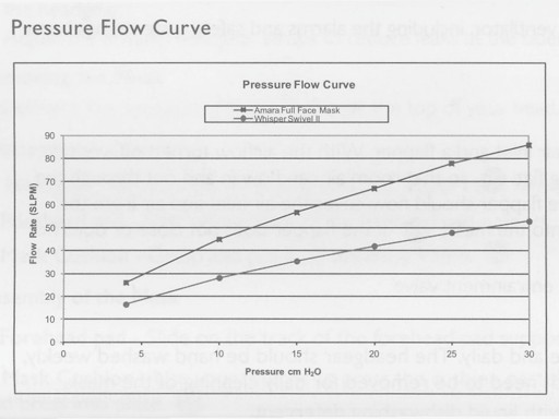 Amara full face mask pressure flow curve