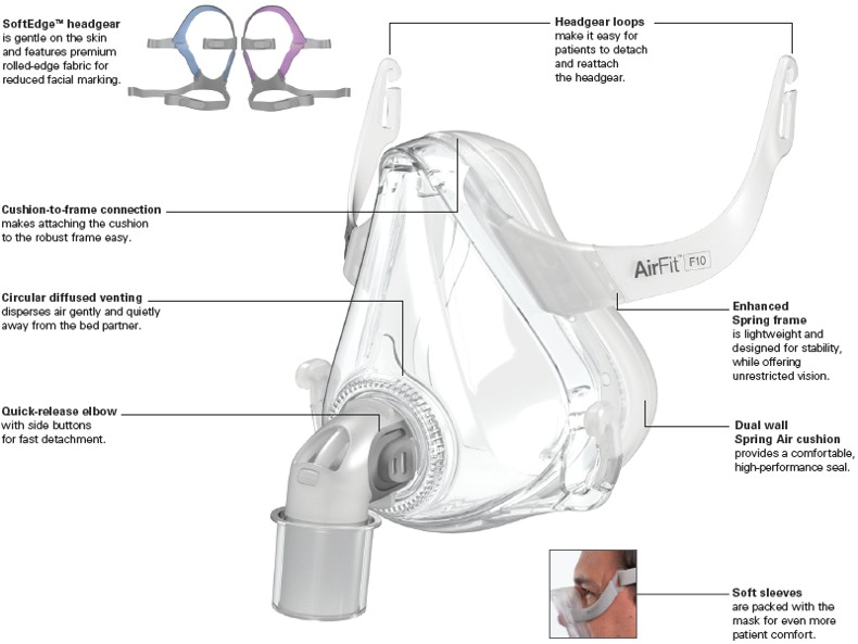 ResMed AirFit F10 Full Face CPAP Mask Features