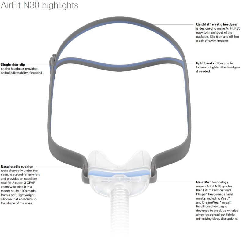 ResMed AirFit N30i Nasal Cradle CPAP Mask Features